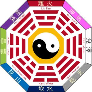 bagua_diagram